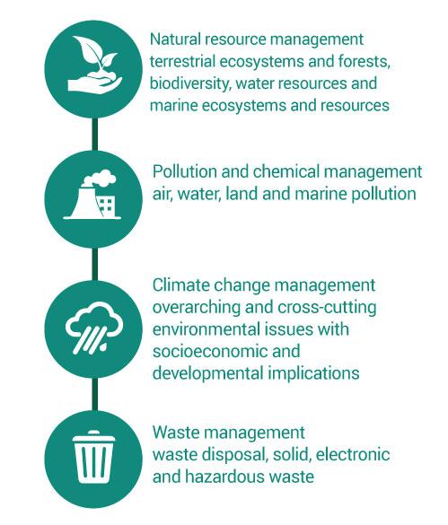 Environmental Goals in Trinidad