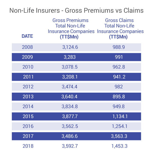 Non-Life Insurers Gross Premiums Claims