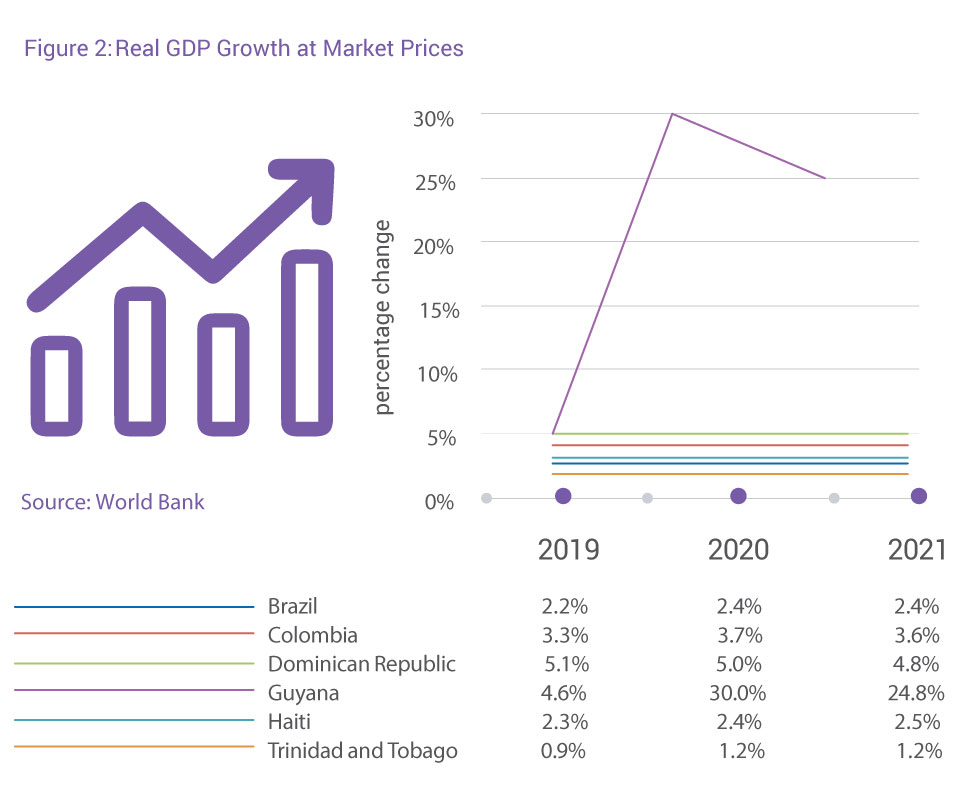 Real GDP Growth at Market Prices in Trinidad