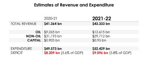 ECA - Estimates of Revenue and Expenditure