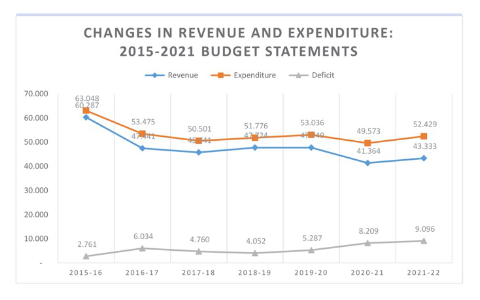 ECA - Changes in Revenue and Expenditure: 2015-2021 Budget Statements
